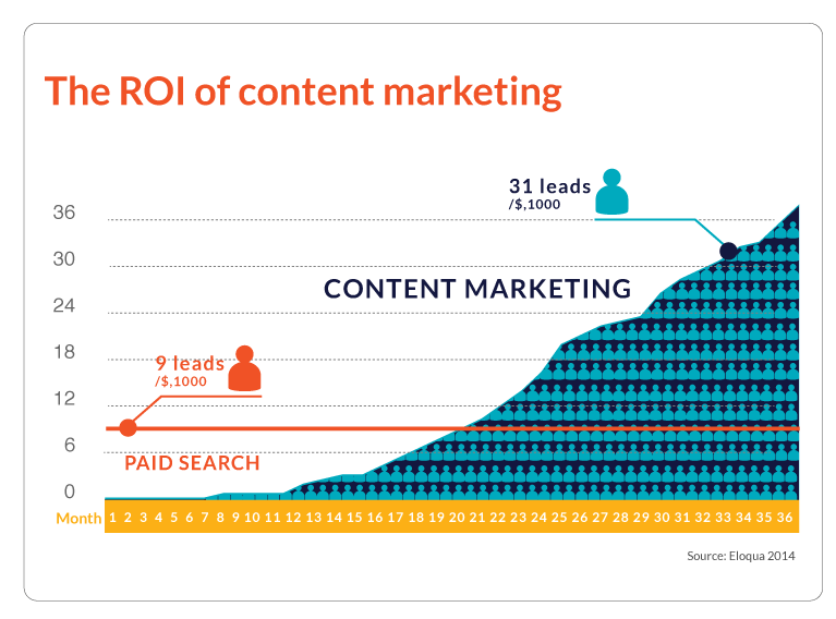 Content Marketing ROI – 3 charts (+ 8 other useful stats)