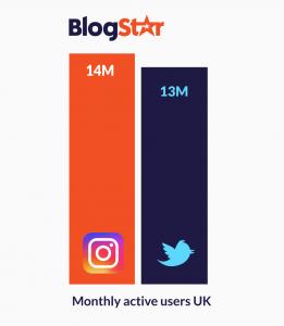 twitter vs instagram uk