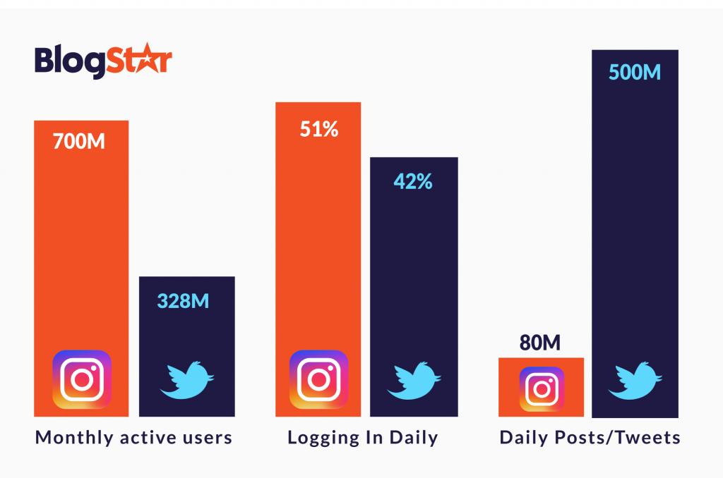 twitter vs instagram chart 1