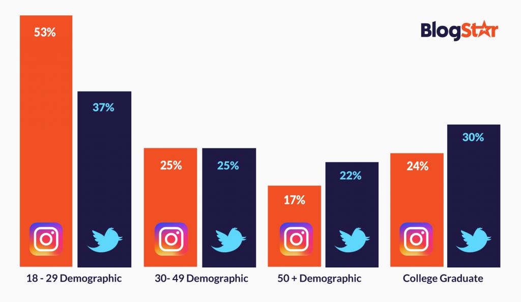 twitter vs instagram chart 3